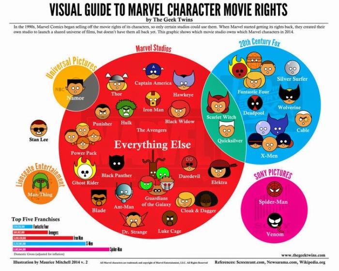 Derechos-de-Marvel-comics-en-el-cine