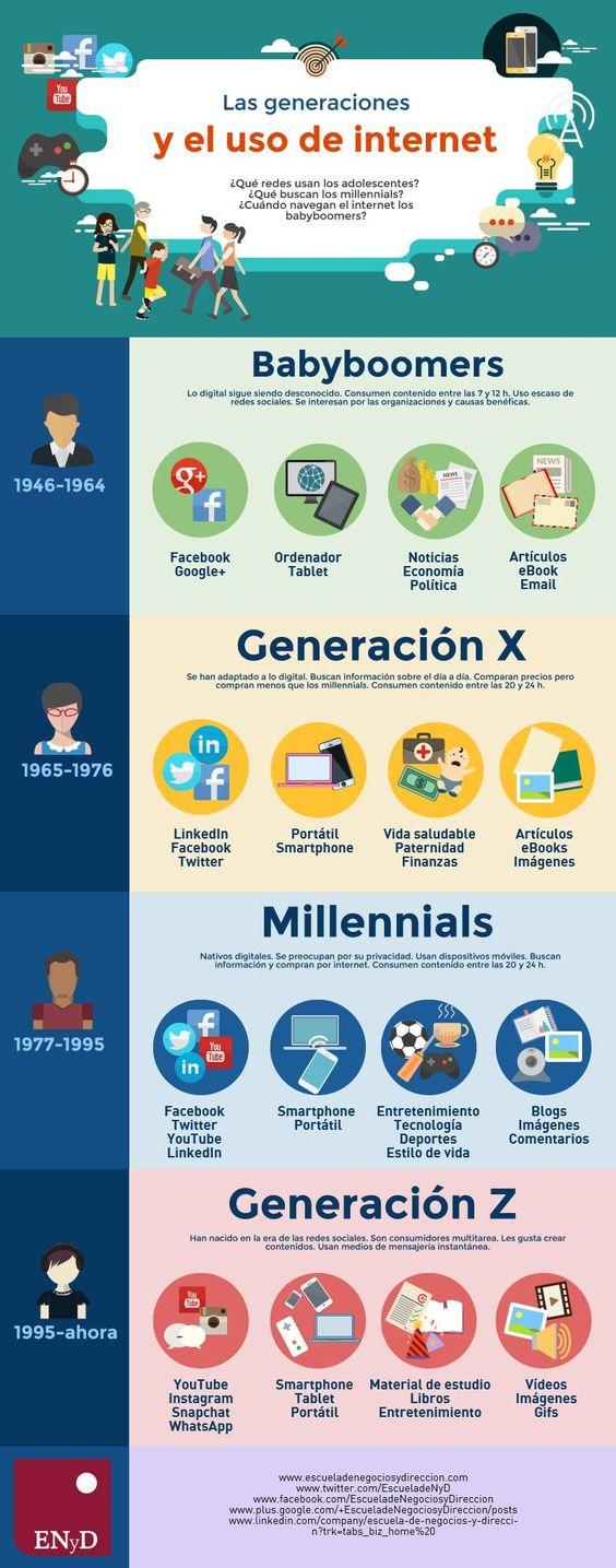 generaciones-por-internet